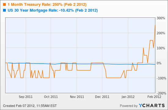 1 Month Treasury Rate  Chart